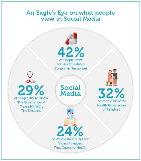 Social Media - Healthcare Statistics